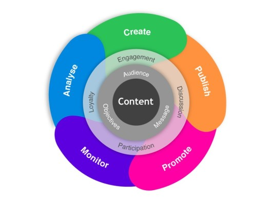 contentmarketingmodel